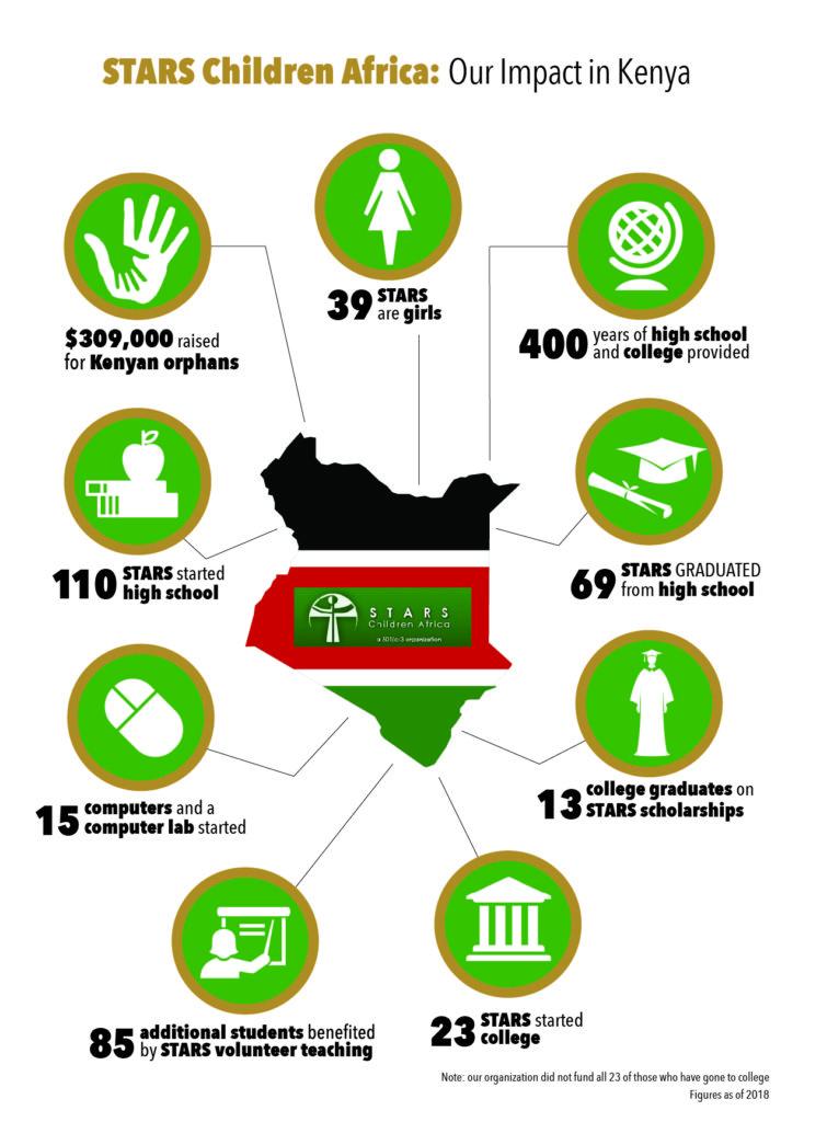STARS Children Africa Image showing impact in Kenya